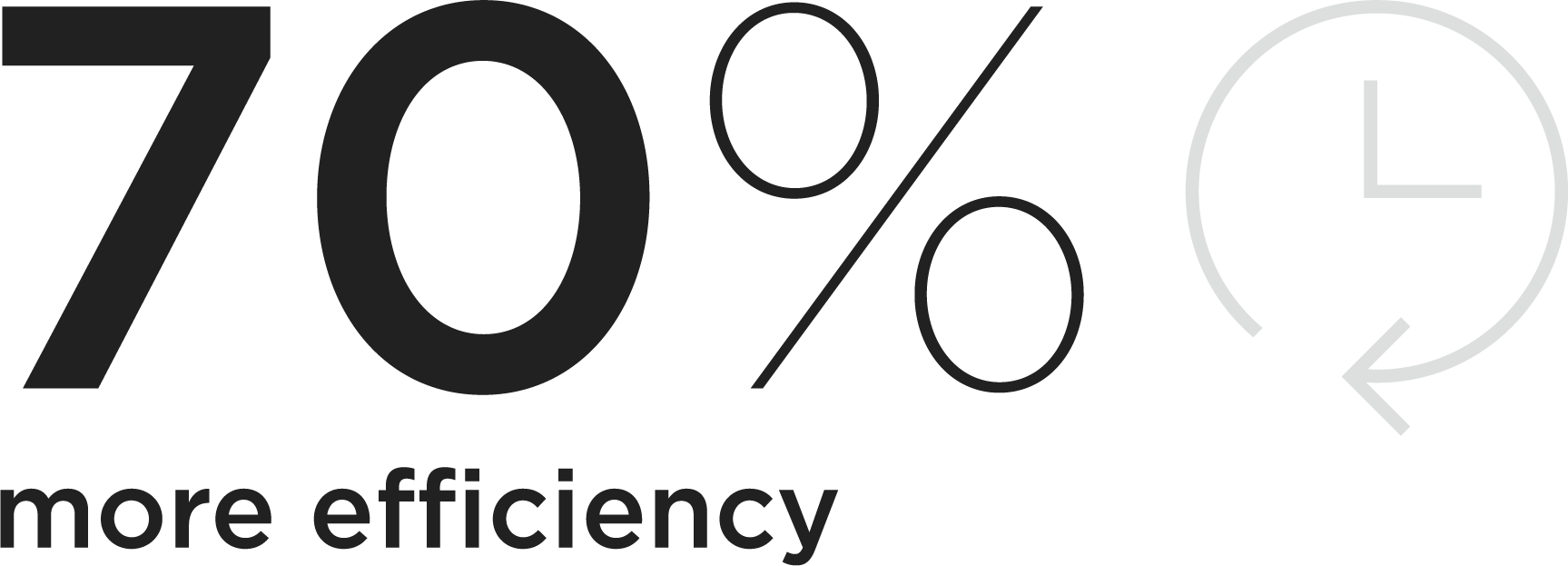 70% More Efficiency